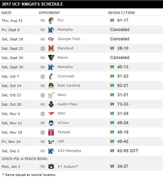 UCF Schedule