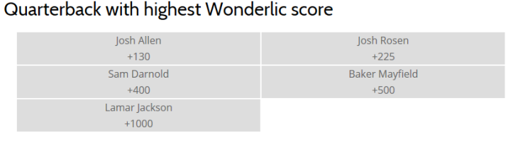 Football- Wonderlic.png