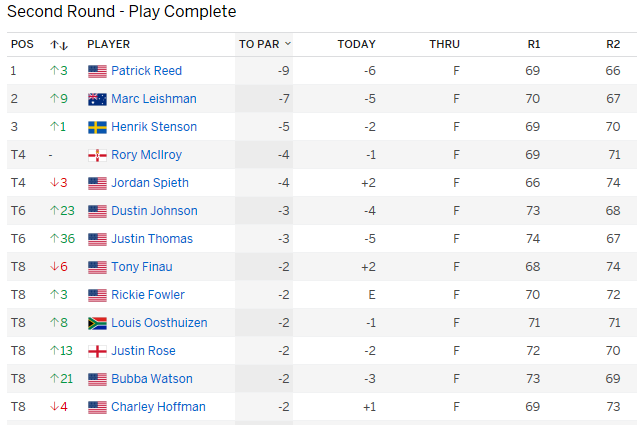 Day 2 leaderboard.png