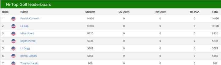 Masters Hi-Top Final
